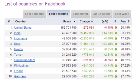 Facebook Statistics by country - Socialbakers